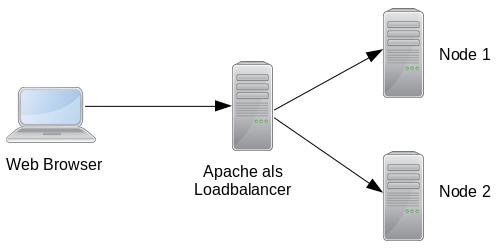 Apache HTTP Server als Loadbalancer verwenden